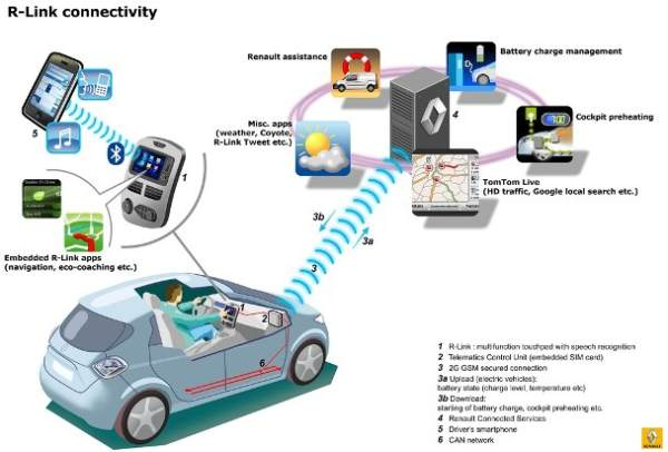 renault_zoe_r-link_connectivity