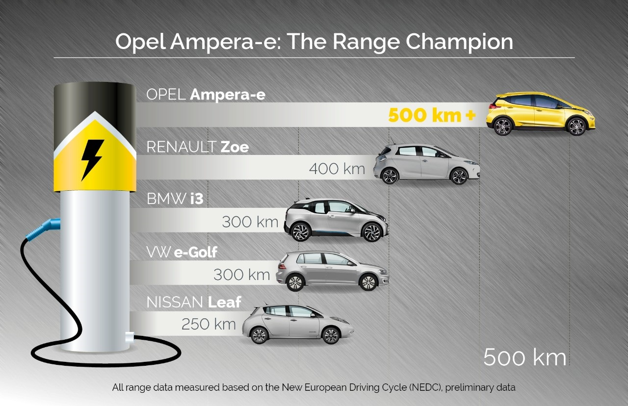 opel-ampera-e-range-500-km-NEDC-update.jpg